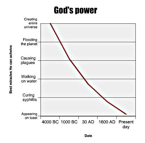 Gods_power